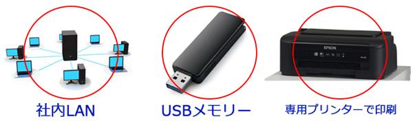 LAN接続、USBメモリー専用プリンターでの印刷ができます。