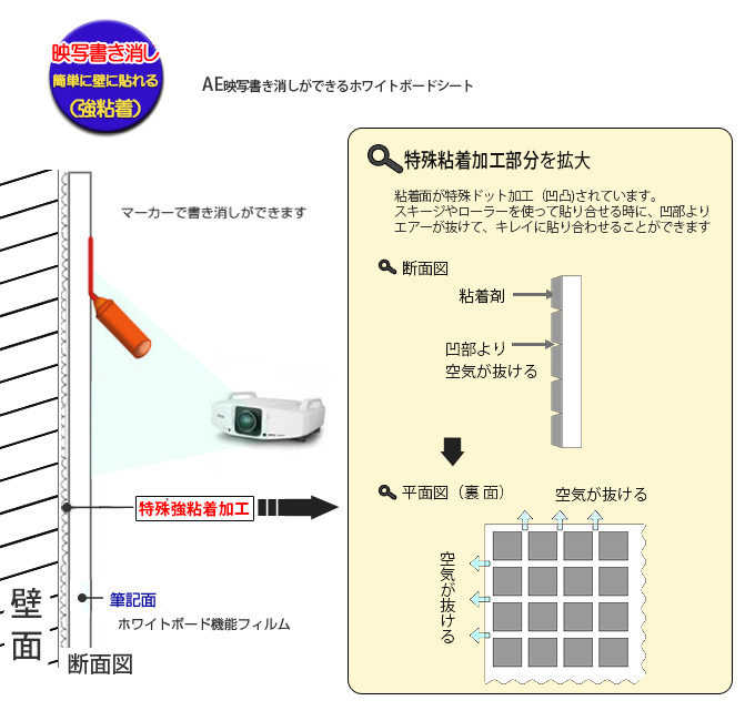 AE-1 断面図と特殊粘着加工部分の拡大、説明