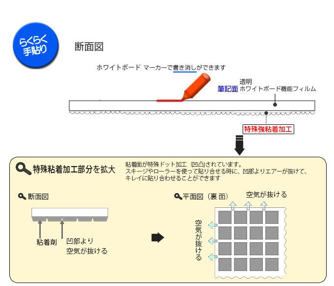 透明の書き消しシートTOW-1断面図と粘着加工部分の拡大説明