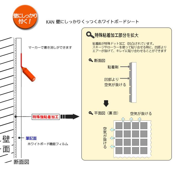 壁に貼れるホワイトボードシートKAN断面図と特殊粘着加工の説明
