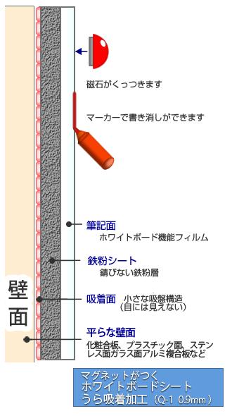 Q-1断面図