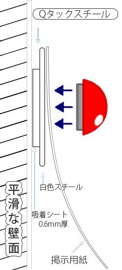 Qタックスチールの構造(断面図)
